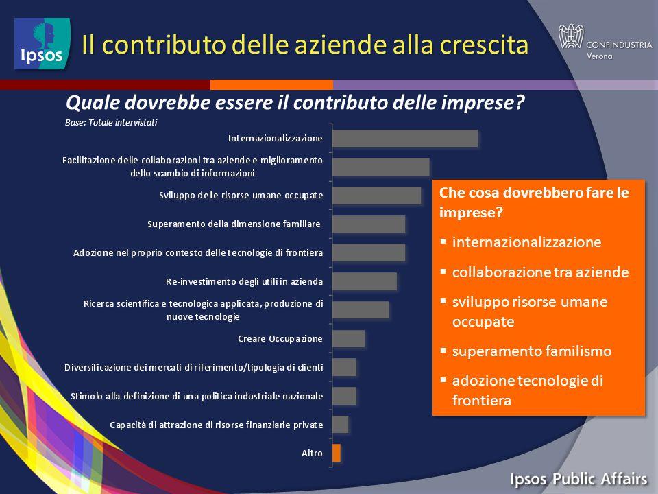 Il contributo delle aziende alla crescita Quale dovrebbe essere il contributo delle imprese.