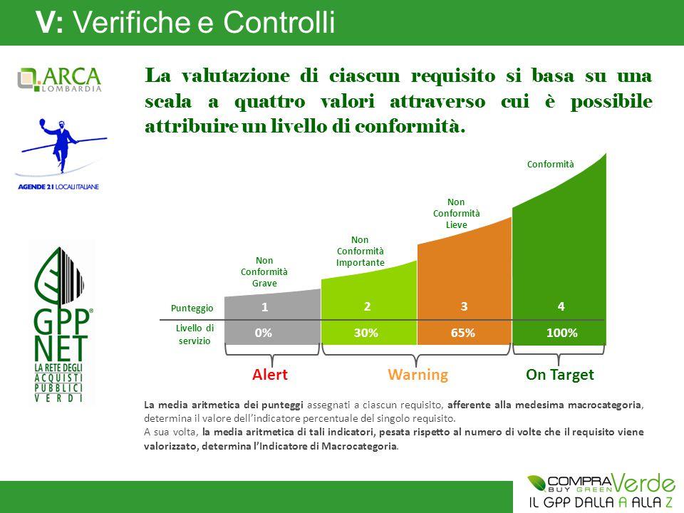 V: Verifiche e Controlli La valutazione di ciascun requisito si basa su una scala a quattro valori attraverso cui è possibile attribuire un livello di conformità.