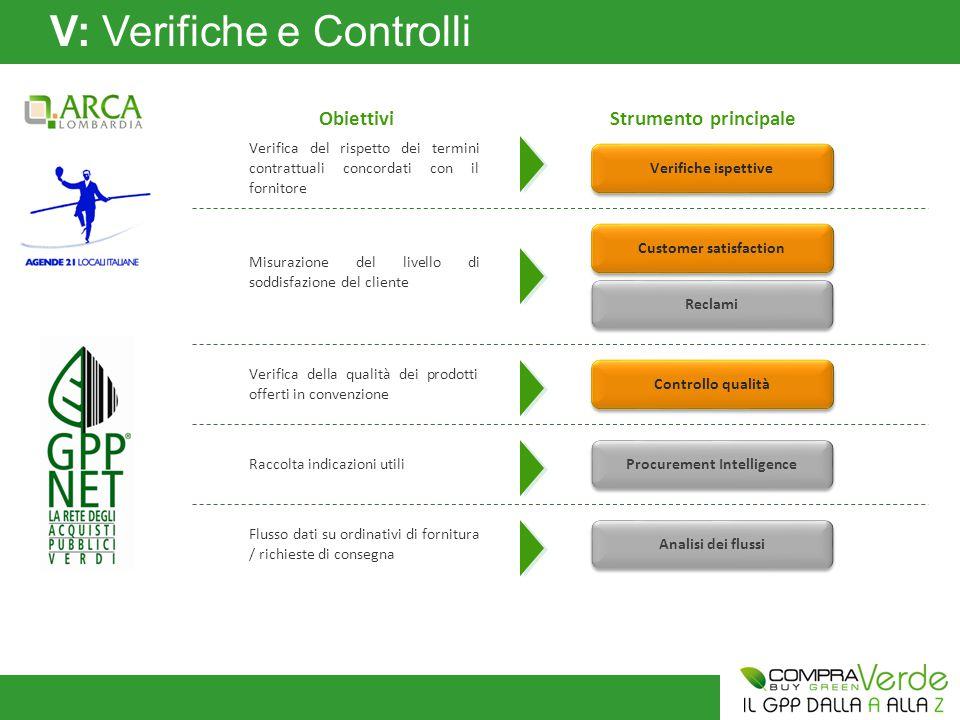 V: Verifiche e Controlli PROGRAMMA DI MONITORAGGIO Rispetto dei livelli di servizio (individuazione di eventuali non conformità) Soddisfazione dei clienti (Amministrazioni) Azioni correttive (miglioramento continuo)