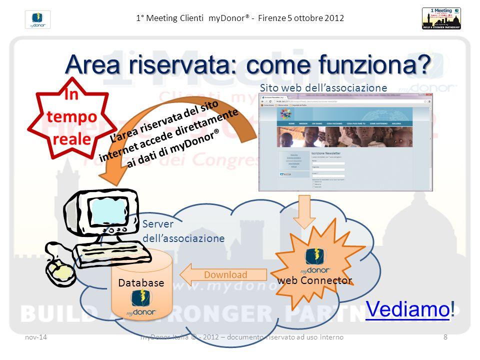 Database 1° Meeting Clienti myDonor® - Firenze 5 ottobre 2012 Server dell'associazione Sito web dell'associazione Download L'area riservata del sito internet accede direttamente ai dati di myDonor® VediamoVediamo.