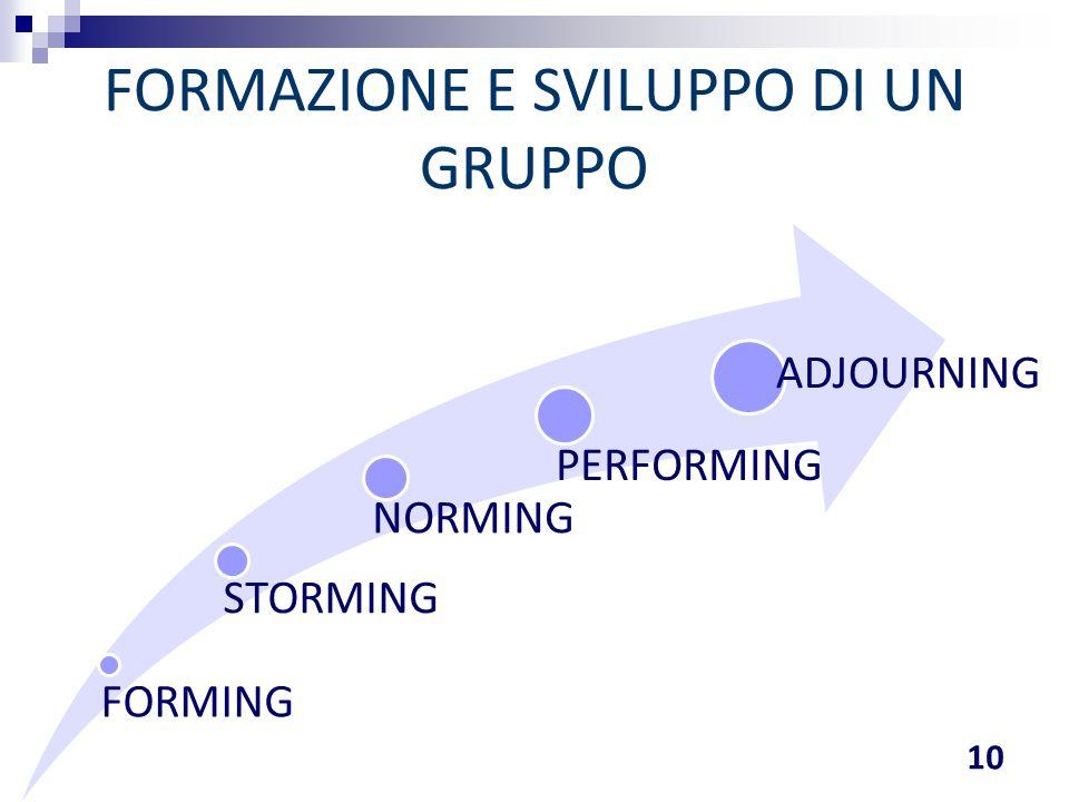 FORMING STORMING NORMING PERFORMING ADJOURNING FORMAZIONE E SVILUPPO DI UN GRUPPO 10