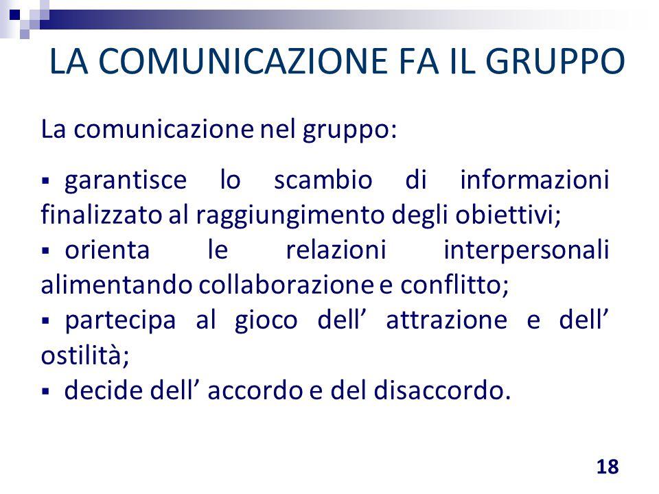 LA COMUNICAZIONE FA IL GRUPPO La comunicazione nel gruppo:  garantisce lo scambio di informazioni finalizzato al raggiungimento degli obiettivi;  or