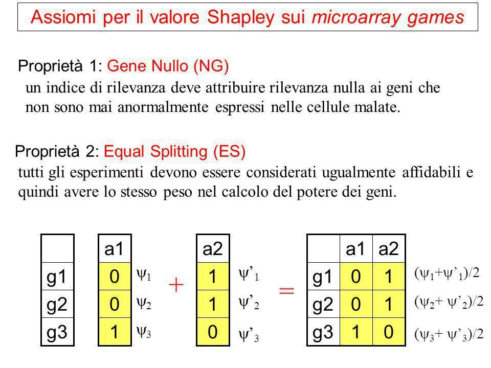 Assiomi per il valore Shapley sui microarray games Proprietà 2: Equal Splitting (ES) tutti gli esperimenti devono essere considerati ugualmente affida