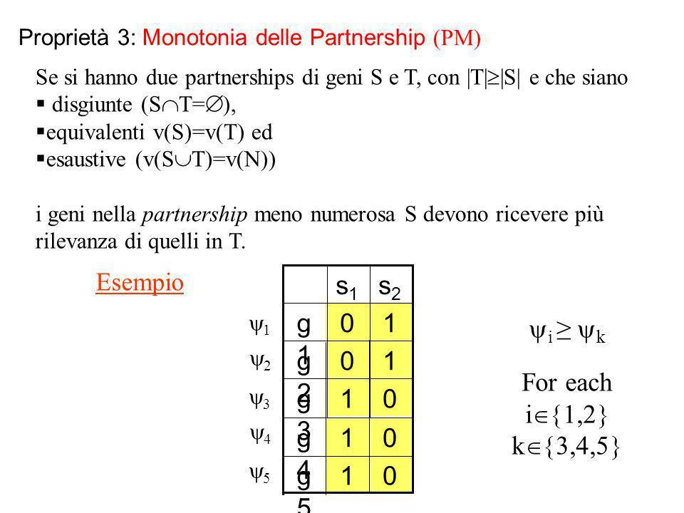 Proprietà 3: Monotonia delle Partnership (PM) Se si hanno due partnerships di geni S e T, con |T|  |S| e che siano  disgiunte (S  T=  ),  equival