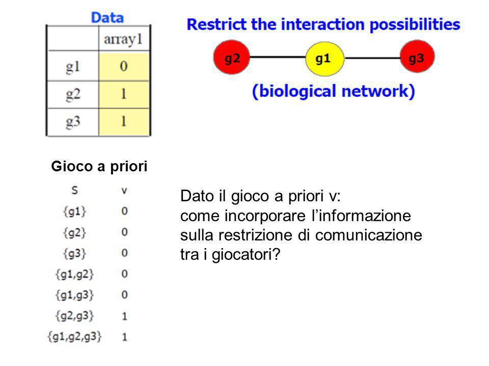 Dato il gioco a priori v: come incorporare l'informazione sulla restrizione di comunicazione tra i giocatori? Gioco a priori