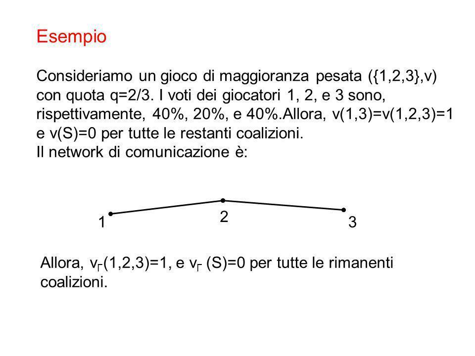 Esempio Consideriamo un gioco di maggioranza pesata ({1,2,3},v) con quota q=2/3. I voti dei giocatori 1, 2, e 3 sono, rispettivamente, 40%, 20%, e 40%