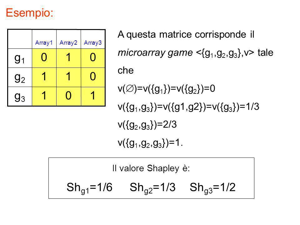 Esempio: 101g3g3 011g2g2 010g1g1 Array3Array2Array1 A questa matrice corrisponde il microarray game tale che v(  )=v({g 1 })=v({g 2 })=0 v({g 1,g 3 }
