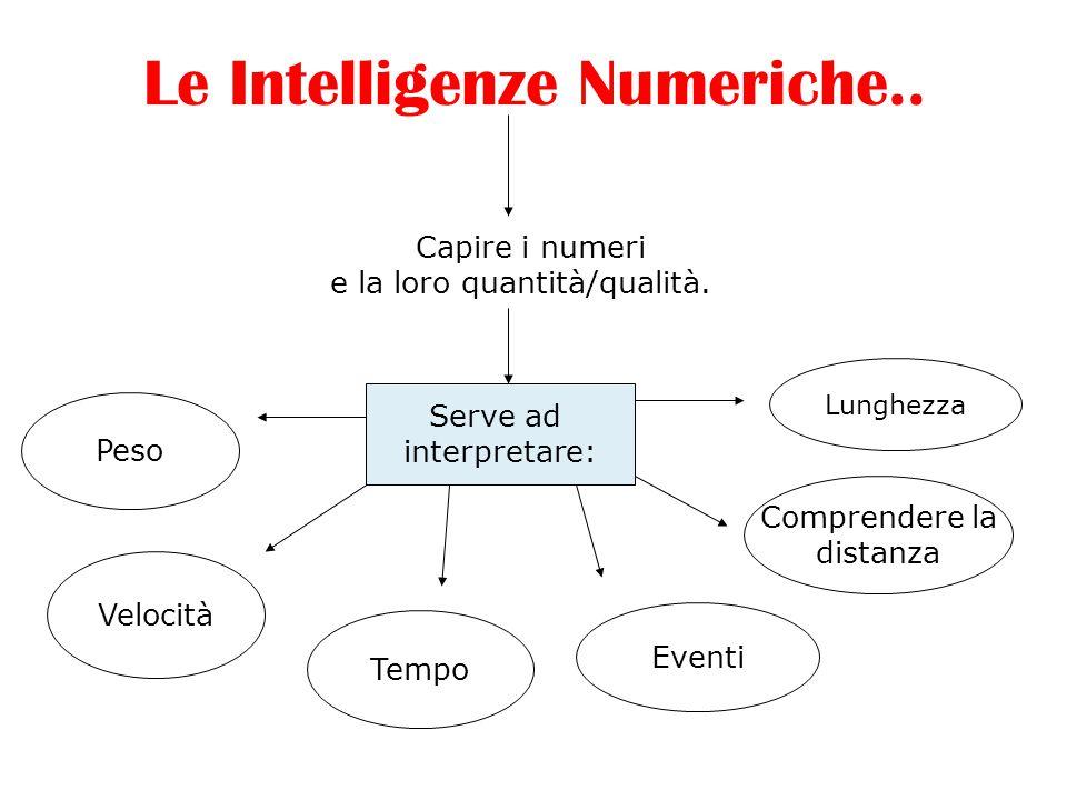 Le Intelligenze Numeriche.. Capire i numeri e la loro quantità/qualità. Eventi Comprendere la distanza Lunghezza Peso Velocità Tempo Serve ad interpre