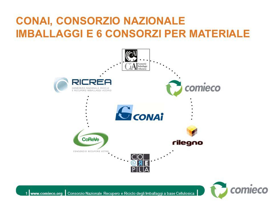 www.comieco.orgConsorzio Nazionale Recupero e Riciclo degli Imballaggi a base Cellulosica1 CONAI, CONSORZIO NAZIONALE IMBALLAGGI E 6 CONSORZI PER MATERIALE