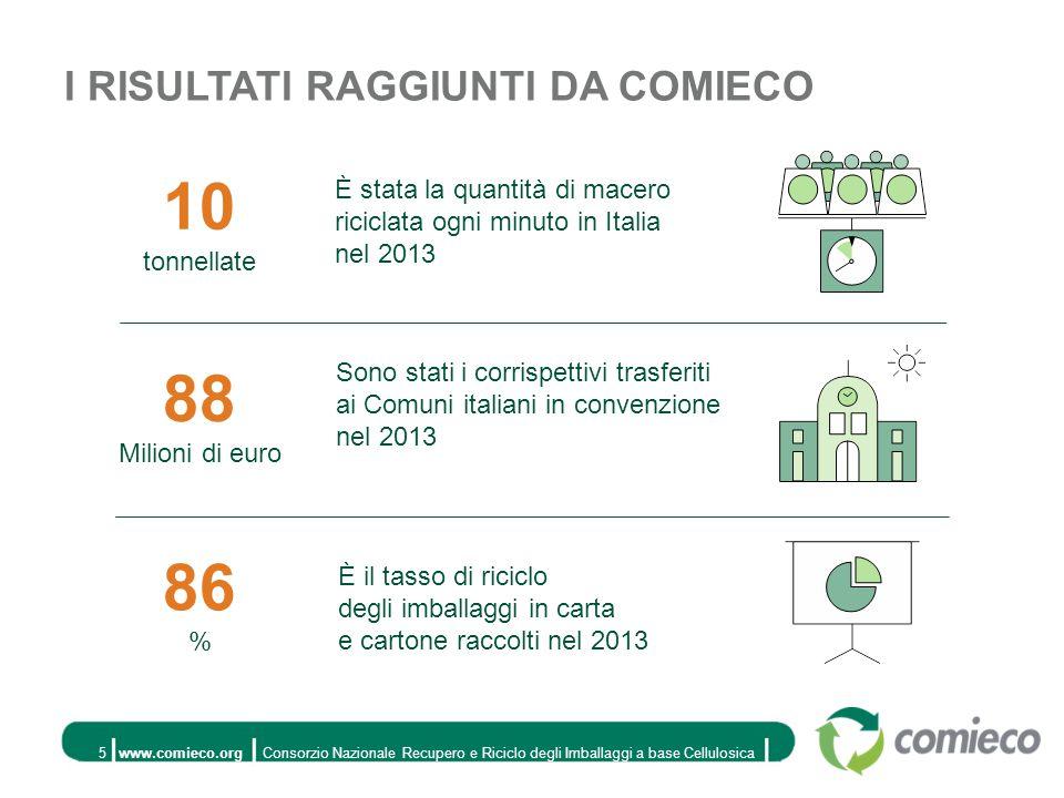 www.comieco.orgConsorzio Nazionale Recupero e Riciclo degli Imballaggi a base Cellulosica5 È stata la quantità di macero riciclata ogni minuto in Italia nel 2013 Sono stati i corrispettivi trasferiti ai Comuni italiani in convenzione nel 2013 È il tasso di riciclo degli imballaggi in carta e cartone raccolti nel 2013 10 tonnellate 88 Milioni di euro 86 % I RISULTATI RAGGIUNTI DA COMIECO