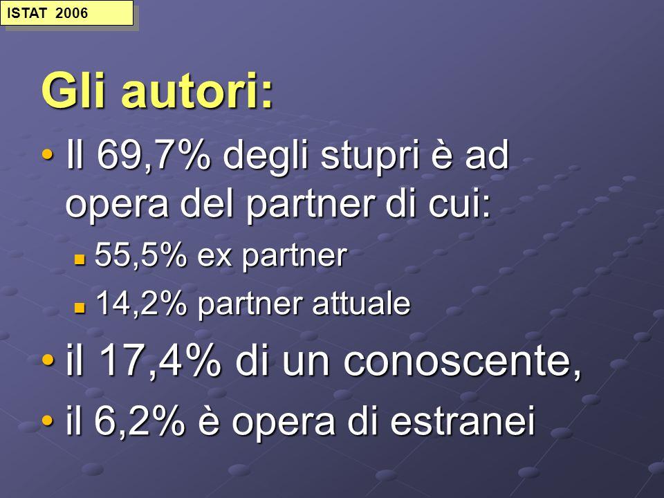 Gli autori: Il 69,7% degli stupri è ad opera del partner di cui:Il 69,7% degli stupri è ad opera del partner di cui: 55,5% ex partner 55,5% ex partner 14,2% partner attuale 14,2% partner attuale il 17,4% di un conoscente,il 17,4% di un conoscente, il 6,2% è opera di estraneiil 6,2% è opera di estranei ISTAT 2006
