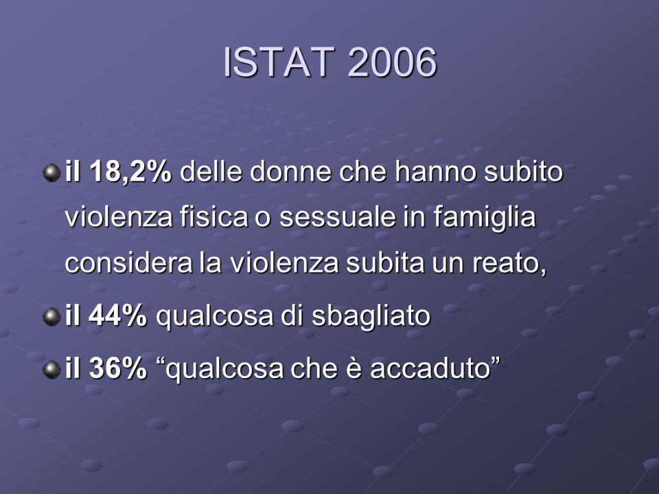 ISTAT 2006 il 18,2% delle donne che hanno subito violenza fisica o sessuale in famiglia considera la violenza subita un reato, il 44% qualcosa di sbagliato il 36% qualcosa che è accaduto
