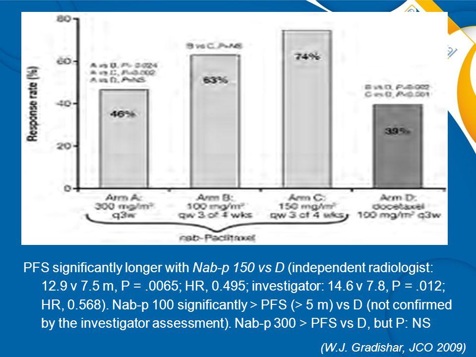 PFS significantly longer with Nab-p 150 vs D (independent radiologist: 12.9 v 7.5 m, P =.0065; HR, 0.495; investigator: 14.6 v 7.8, P =.012; HR, 0.568).