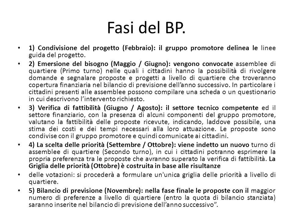 1) Condivisione del progetto (Febbraio): il gruppo promotore delinea le linee guida del progetto. 2) Emersione del bisogno (Maggio / Giugno): vengono