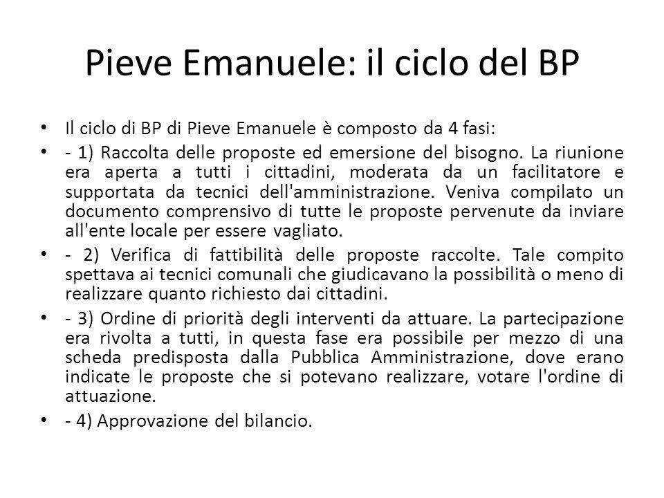 Pieve Emanuele: il ciclo del BP Il ciclo di BP di Pieve Emanuele è composto da 4 fasi: - 1) Raccolta delle proposte ed emersione del bisogno. La riuni