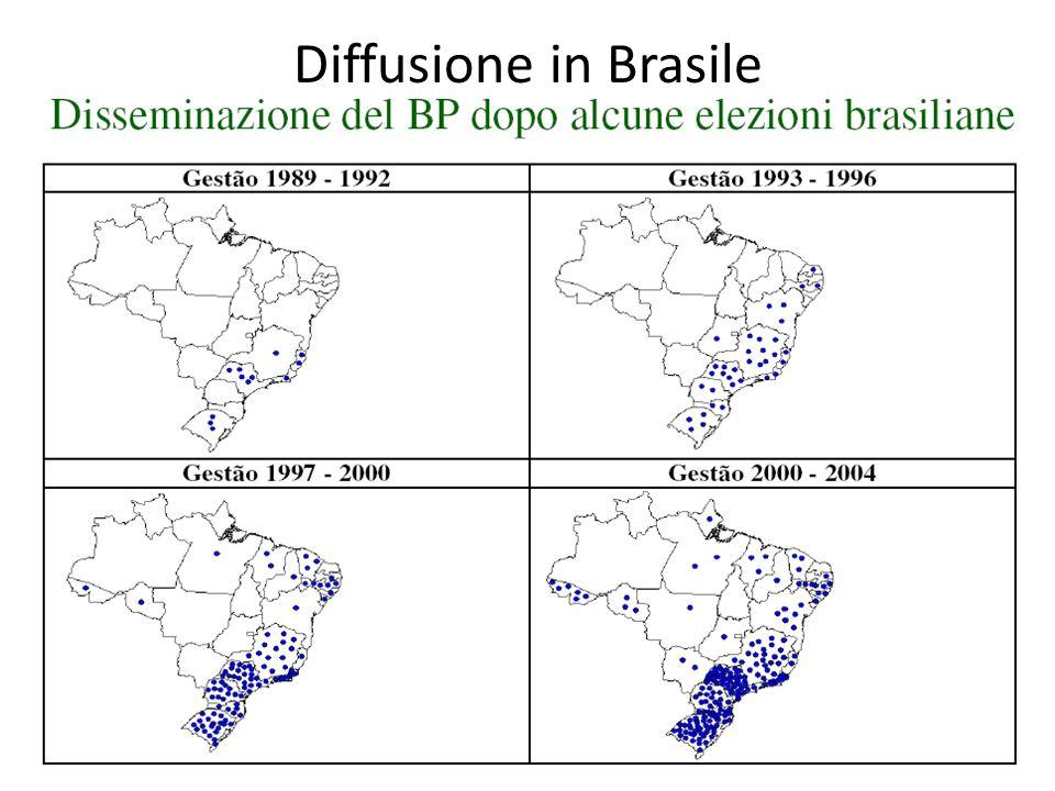 Esportazione Dopo una prima fase, caratterizzata dalla nascita, dallo sviluppo e dalla diffusione in Sud America, il BP viene adottato anche nel contesto europeo.