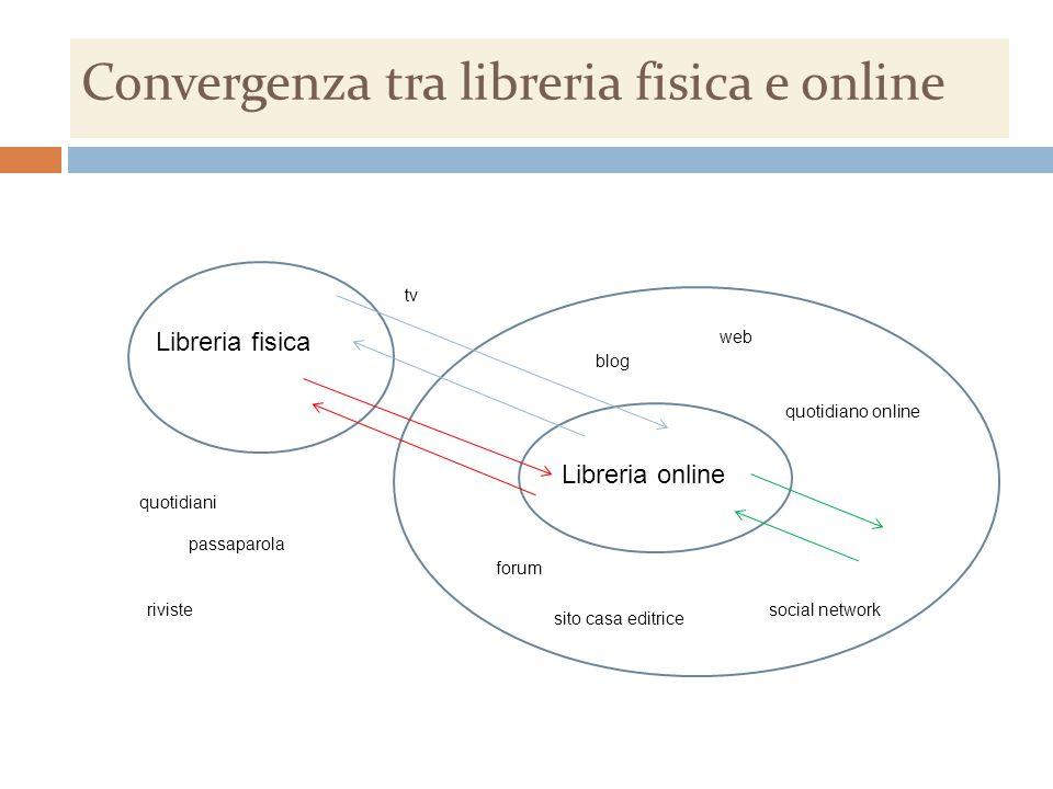 Convergenza tra libreria fisica e online Libreria fisica Libreria online quotidiani tv riviste passaparola web quotidiano online social network forum