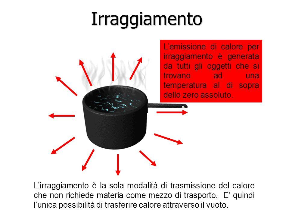 Irraggiamento L'emissione di calore per irraggiamento è generata da tutti gli oggetti che si trovano ad una temperatura al di sopra dello zero assoluto.
