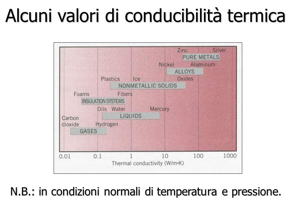 Alcuni valori di conducibilità termica N.B.: in condizioni normali di temperatura e pressione.