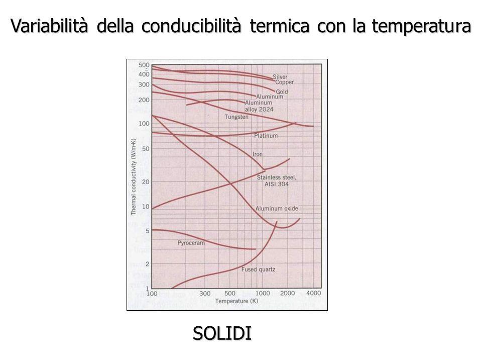 Variabilità della conducibilità termica con la temperatura SOLIDI