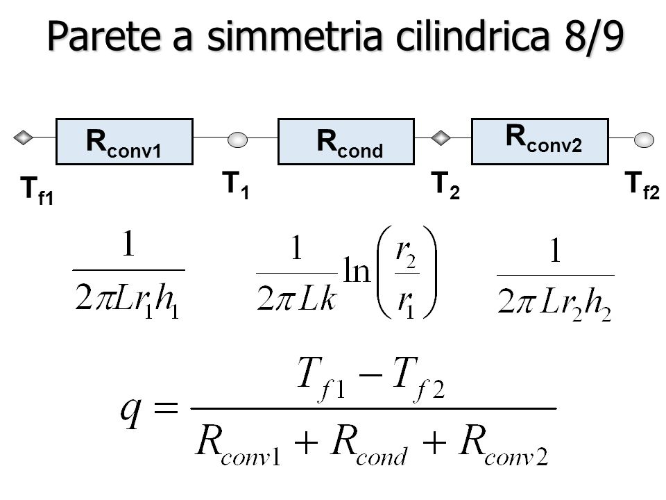 R conv1 T1T1 T2T2 R conv2 T f2 R cond T f1 Parete a simmetria cilindrica 8/9