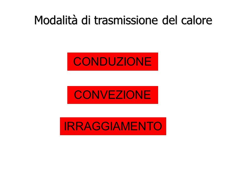 Modalità di trasmissione del calore CONDUZIONE CONVEZIONE IRRAGGIAMENTO
