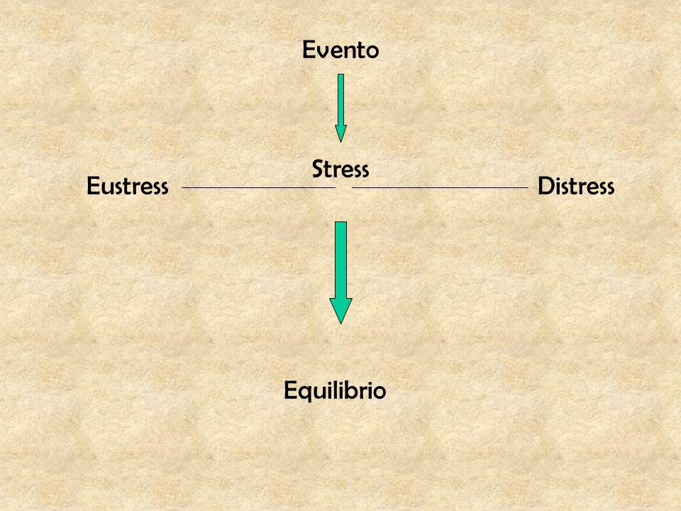 Stress EustressDistress Evento Equilibrio