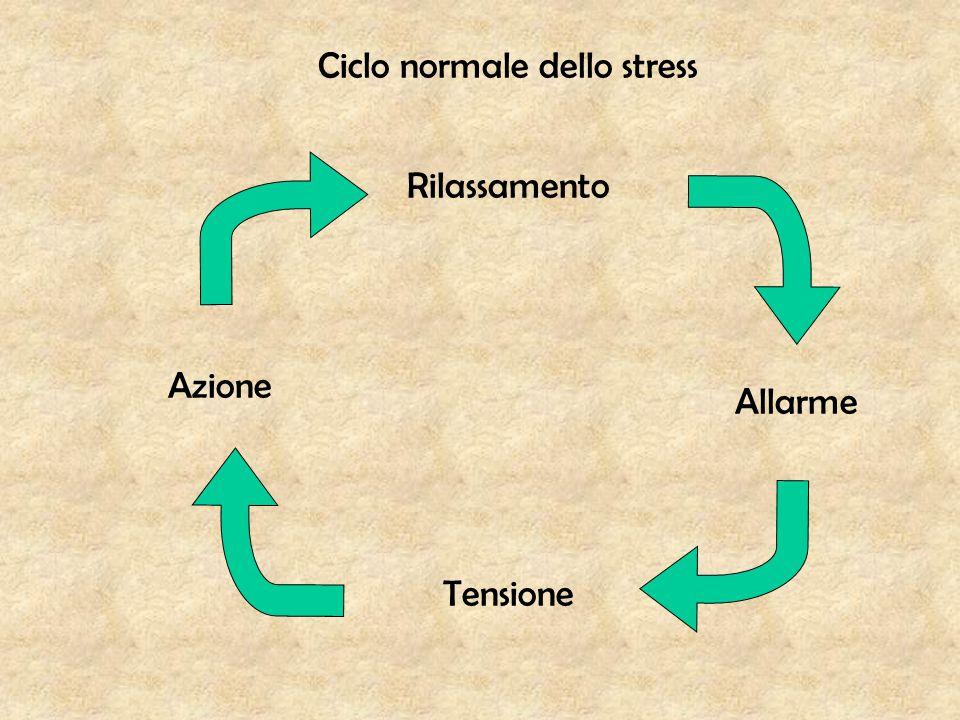 Rilassamento Allarme Tensione Azione Ciclo normale dello stress