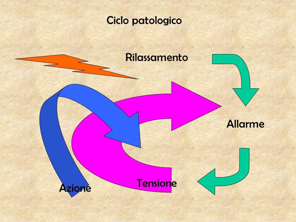 Rilassamento Allarme Ciclo patologico Tensione Azione