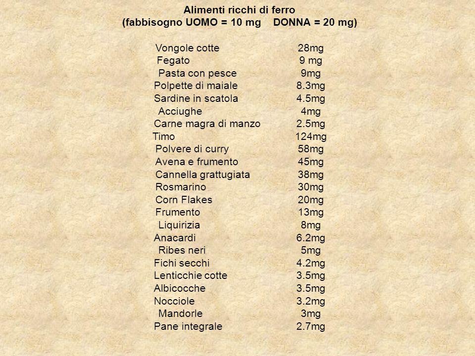 Alimenti ricchi di ferro (fabbisogno UOMO = 10 mg DONNA = 20 mg) Vongole cotte 28mg Fegato 9 mg Pasta con pesce 9mg Polpette di maiale 8.3mg Sardine i