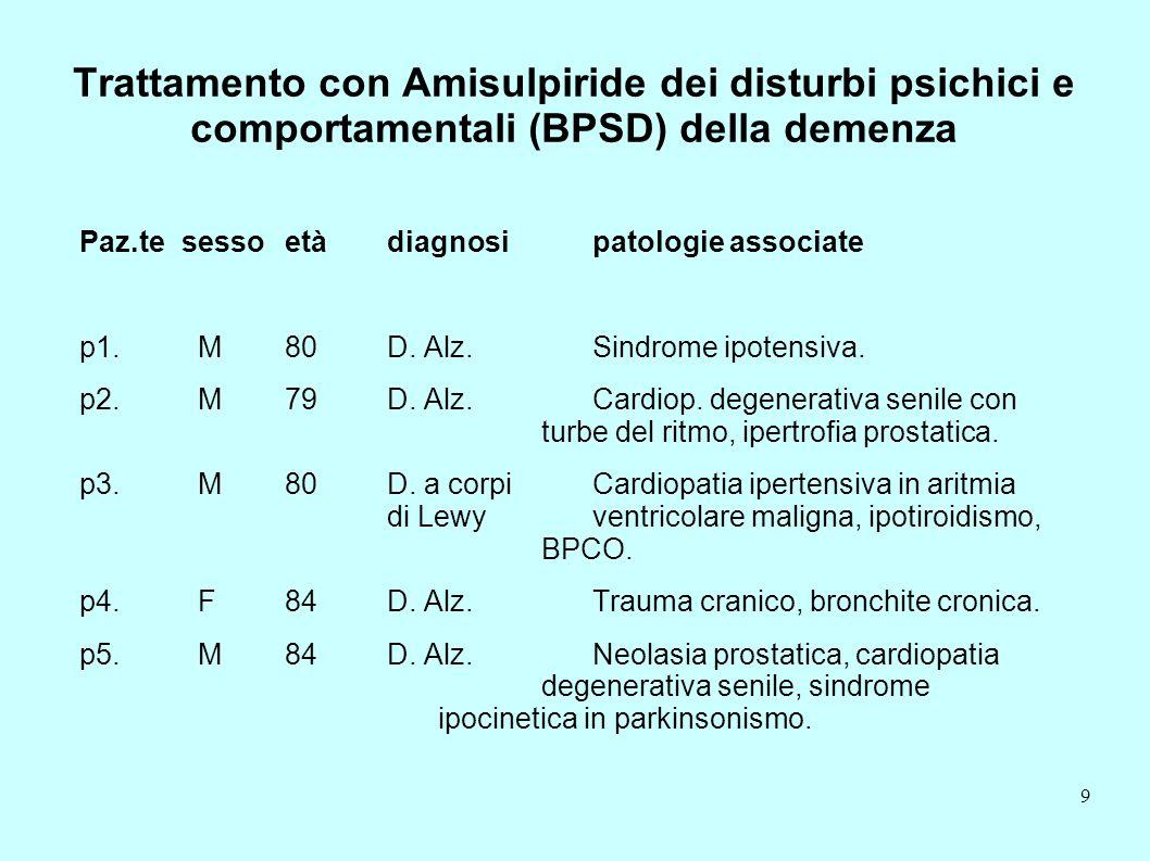Trattamento con Amisulpiride dei disturbi psichici e comportamentali (BPSD) della demenza Paz.tesessoetàdiagnosipatologie associate p1. M80D. Alz.Sind