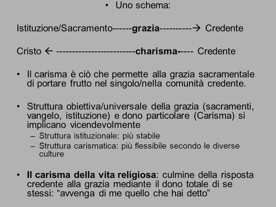Uno schema: Istituzione/Sacramento------grazia----------  Credente Cristo  -------------------------charisma----- Credente Il carisma è ciò che perm