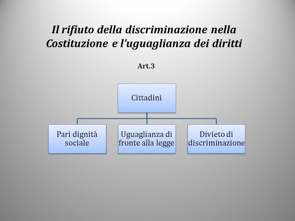 Il rifiuto della discriminazione nella Costituzione e l'uguaglianza dei diritti Art.3 Cittadini Pari dignità sociale Uguaglianza di fronte alla legge