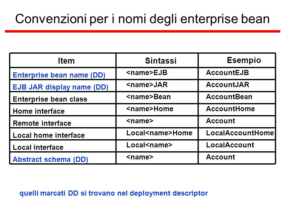 Convenzioni per i nomi degli enterprise bean Esempio ItemSintassi quelli marcati DD si trovano nel deployment descriptor Enterprise bean name (DD) EJBAccountEJB EJB JAR display name (DD) JARAccountJAR Enterprise bean class BeanAccountBean Home interface HomeAccountHome Remote interface Account Local home interface Local HomeLocalAccountHome Local interface Local LocalAccount Abstract schema (DD) Account