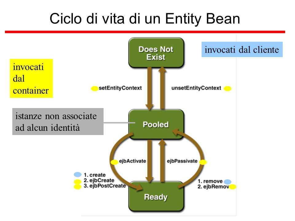 Ciclo di vita di un Entity Bean istanze non associate ad alcun identità invocati dal clienteinvocati dal container
