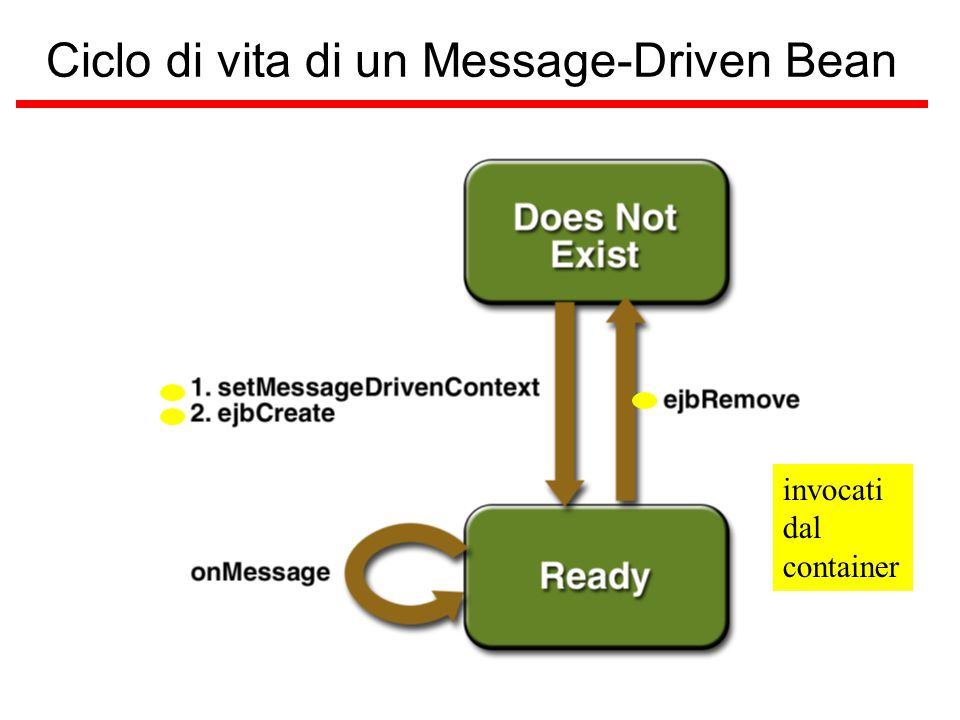 Ciclo di vita di un Message-Driven Bean invocati dal container