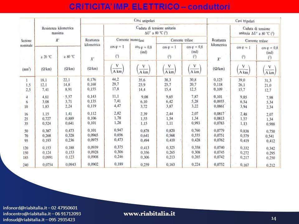 infonord@riabitalia.it – 02 47950601 infocentro@riabitalia.it – 06 91712093 infosud@riabitalia.it – 095 2935423 www.riabitalia.it 14 CRITICITA' IMP. E