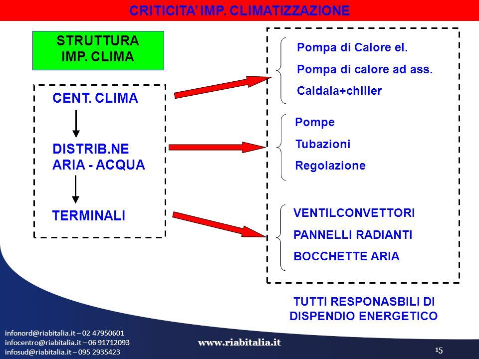 infonord@riabitalia.it – 02 47950601 infocentro@riabitalia.it – 06 91712093 infosud@riabitalia.it – 095 2935423 www.riabitalia.it 15 CRITICITA' IMP.