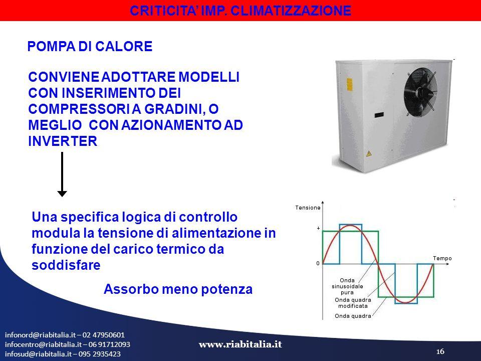 infonord@riabitalia.it – 02 47950601 infocentro@riabitalia.it – 06 91712093 infosud@riabitalia.it – 095 2935423 www.riabitalia.it 16 POMPA DI CALORE CONVIENE ADOTTARE MODELLI CON INSERIMENTO DEI COMPRESSORI A GRADINI, O MEGLIO CON AZIONAMENTO AD INVERTER Una specifica logica di controllo modula la tensione di alimentazione in funzione del carico termico da soddisfare Assorbo meno potenza CRITICITA' IMP.