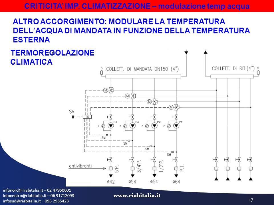 infonord@riabitalia.it – 02 47950601 infocentro@riabitalia.it – 06 91712093 infosud@riabitalia.it – 095 2935423 www.riabitalia.it 17 ALTRO ACCORGIMENT