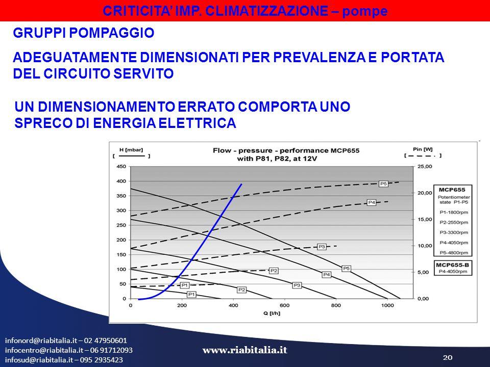 infonord@riabitalia.it – 02 47950601 infocentro@riabitalia.it – 06 91712093 infosud@riabitalia.it – 095 2935423 www.riabitalia.it 20 GRUPPI POMPAGGIO ADEGUATAMENTE DIMENSIONATI PER PREVALENZA E PORTATA DEL CIRCUITO SERVITO UN DIMENSIONAMENTO ERRATO COMPORTA UNO SPRECO DI ENERGIA ELETTRICA CRITICITA' IMP.