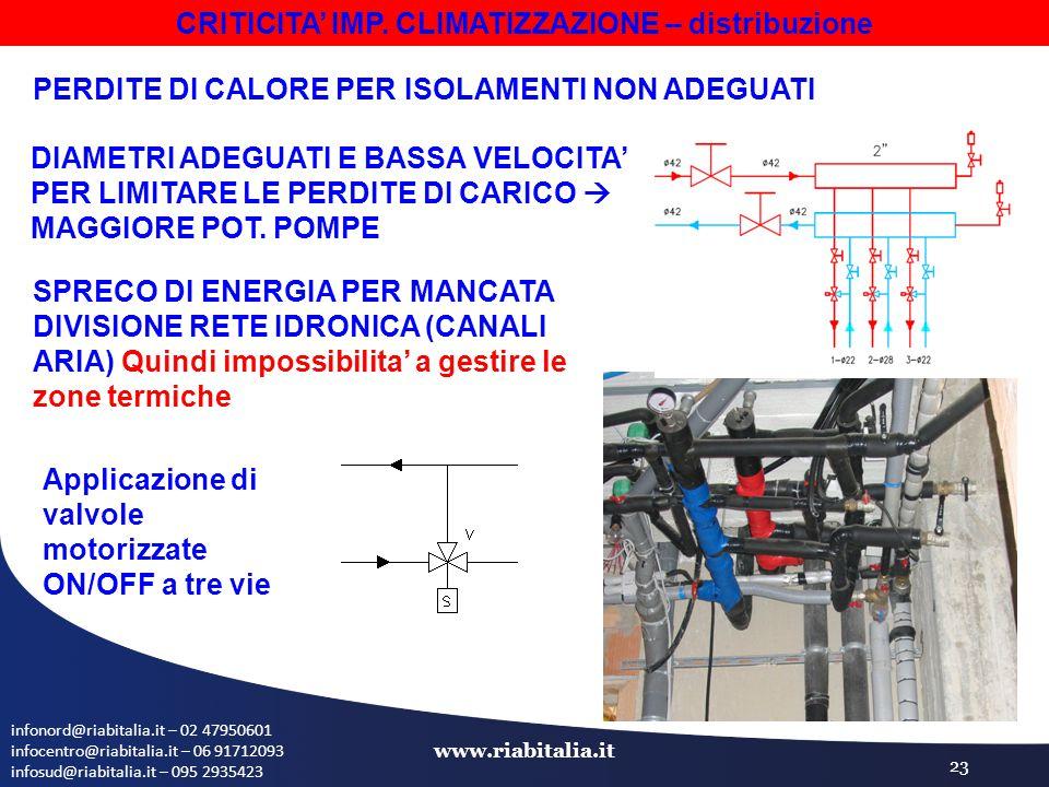 infonord@riabitalia.it – 02 47950601 infocentro@riabitalia.it – 06 91712093 infosud@riabitalia.it – 095 2935423 www.riabitalia.it 23 CRITICITA' IMP.