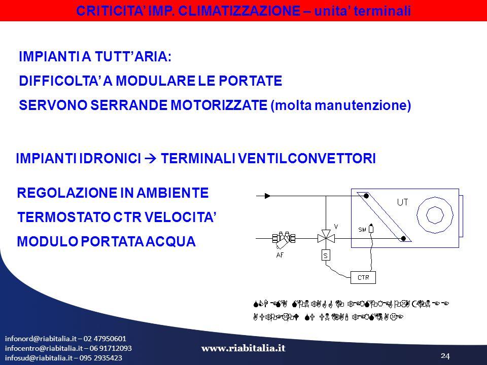 infonord@riabitalia.it – 02 47950601 infocentro@riabitalia.it – 06 91712093 infosud@riabitalia.it – 095 2935423 www.riabitalia.it 24 CRITICITA' IMP.