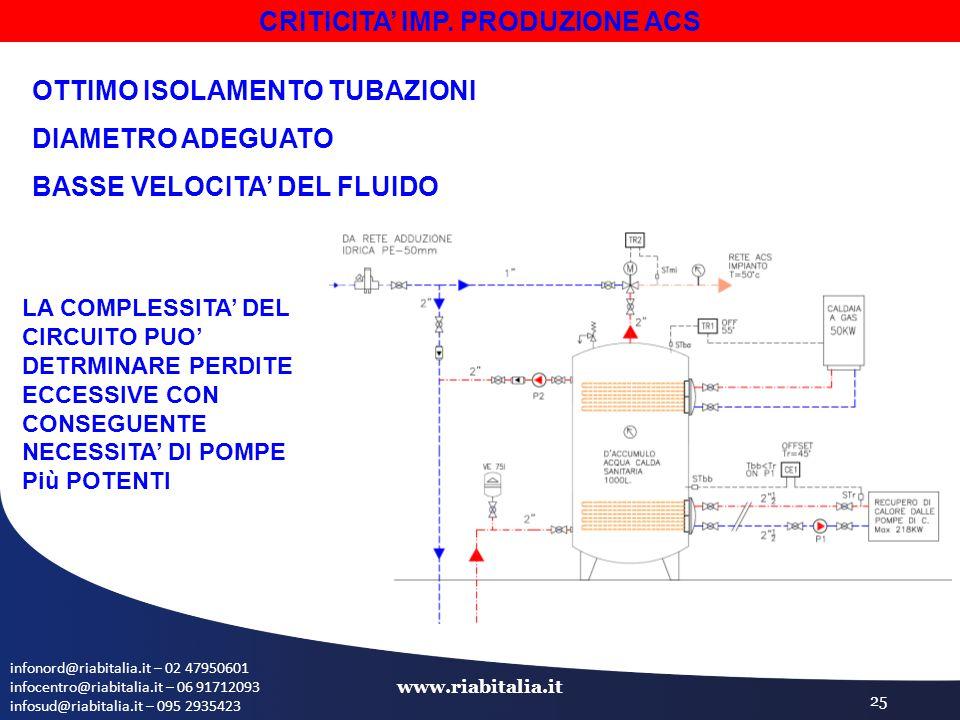infonord@riabitalia.it – 02 47950601 infocentro@riabitalia.it – 06 91712093 infosud@riabitalia.it – 095 2935423 www.riabitalia.it 25 CRITICITA' IMP. P