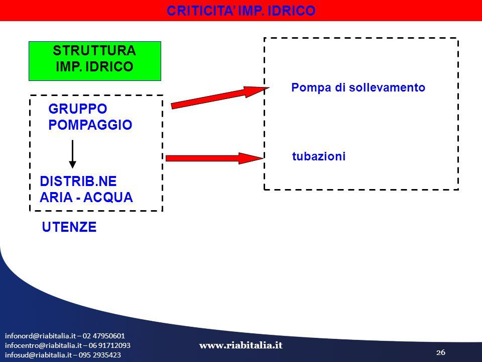 infonord@riabitalia.it – 02 47950601 infocentro@riabitalia.it – 06 91712093 infosud@riabitalia.it – 095 2935423 www.riabitalia.it 26 CRITICITA' IMP.