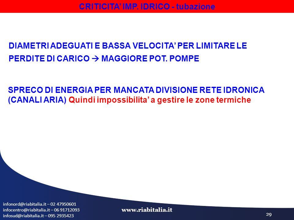 infonord@riabitalia.it – 02 47950601 infocentro@riabitalia.it – 06 91712093 infosud@riabitalia.it – 095 2935423 www.riabitalia.it 29 SPRECO DI ENERGIA PER MANCATA DIVISIONE RETE IDRONICA (CANALI ARIA) Quindi impossibilita' a gestire le zone termiche DIAMETRI ADEGUATI E BASSA VELOCITA' PER LIMITARE LE PERDITE DI CARICO  MAGGIORE POT.