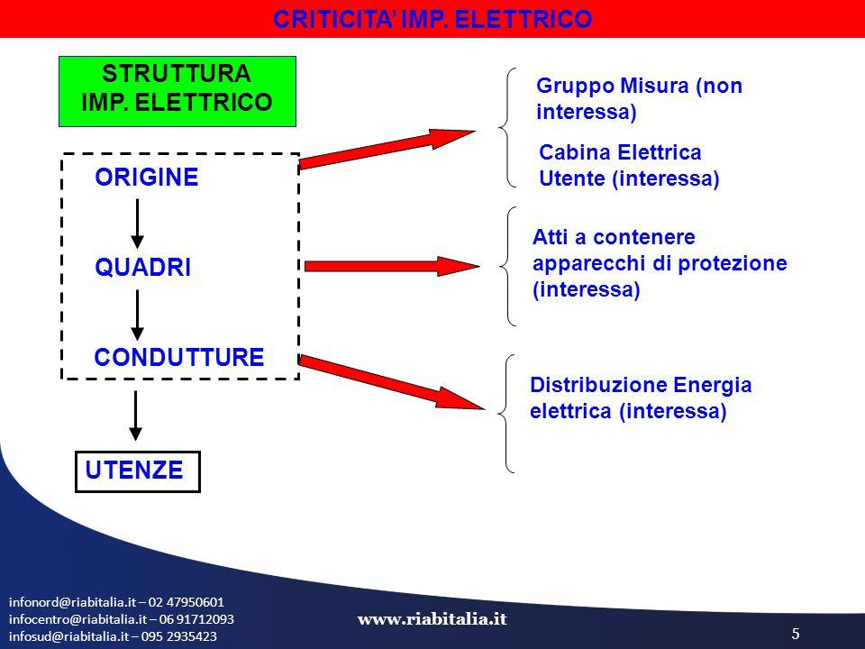 infonord@riabitalia.it – 02 47950601 infocentro@riabitalia.it – 06 91712093 infosud@riabitalia.it – 095 2935423 www.riabitalia.it 5 CRITICITA' IMP. EL