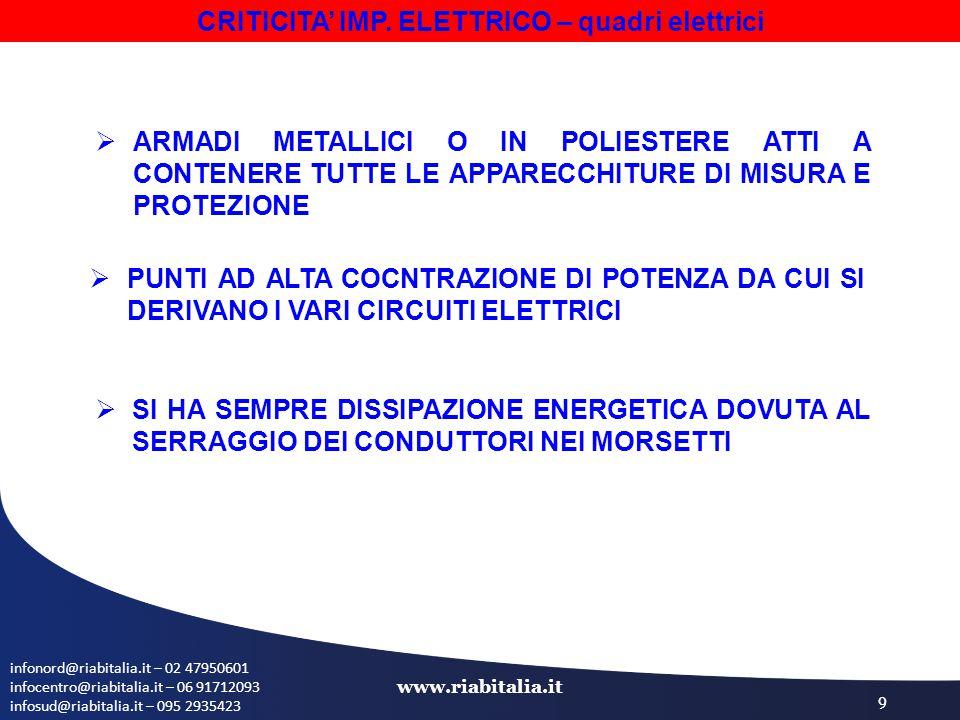 infonord@riabitalia.it – 02 47950601 infocentro@riabitalia.it – 06 91712093 infosud@riabitalia.it – 095 2935423 www.riabitalia.it 9 CRITICITA' IMP. EL