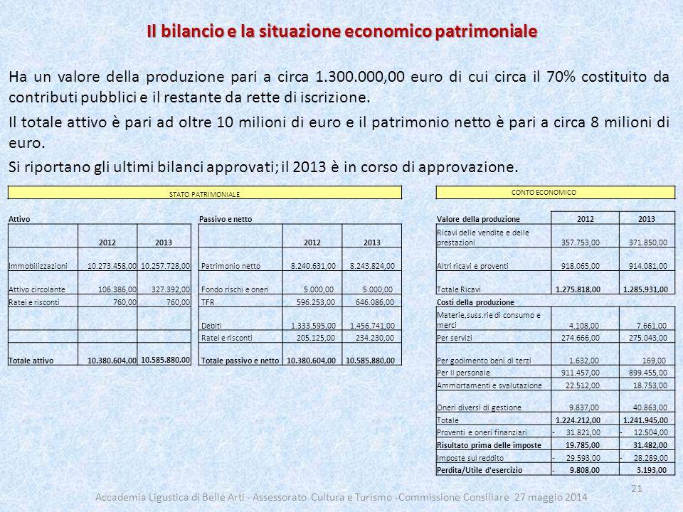 Il bilancio e la situazione economico patrimoniale Ha un valore della produzione pari a circa 1.300.000,00 euro di cui circa il 70% costituito da cont