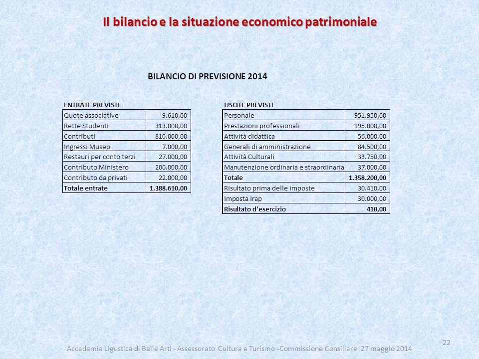 Il bilancio e la situazione economico patrimoniale 22 Accademia Ligustica di Belle Arti - Assessorato Cultura e Turismo -Commissione Consiliare 27 maggio 2014